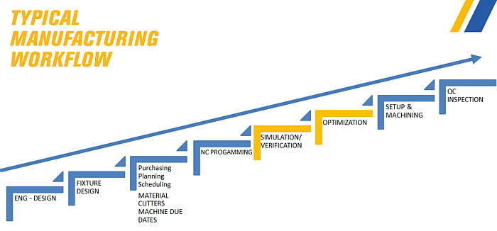 Typical Manufacturing Workflow